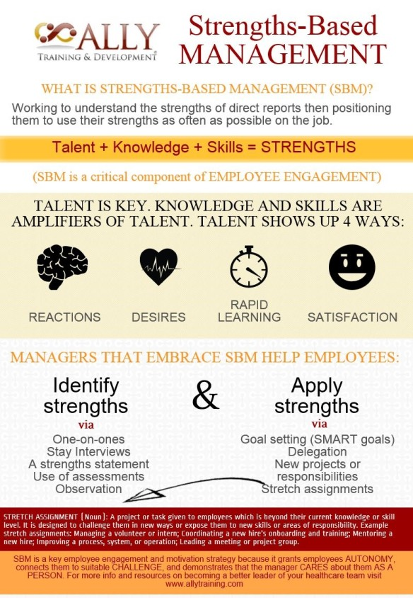 STRENGTHS BASED MANAGEMENT
